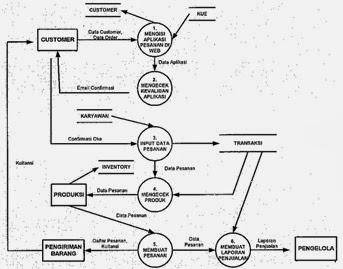 Ruang lingkup sistem informasi akutansi siklus aplikasi sistem dfd gambar 4 aplikasi siklus keuangan ccuart Choice Image