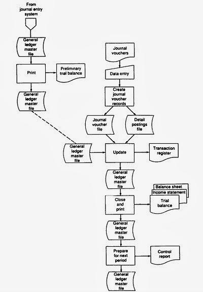 Siklus aplikasi sistem informasi akuntansi wieranata gambar ccuart Gallery